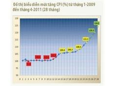 Điều chỉnh giá bán nhà theo CPI: Đẩy rủi ro cho khách hàng