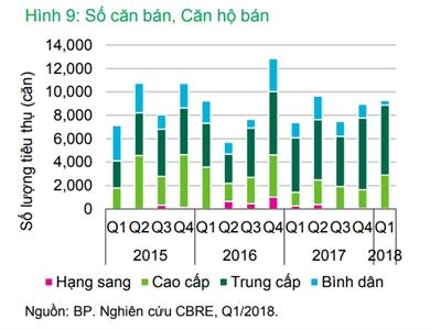 Thị trường căn hộ bán Quí 1 năm 2018 tại thành phố Hồ Chí Minh